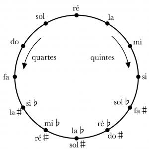 Cycle des quintes