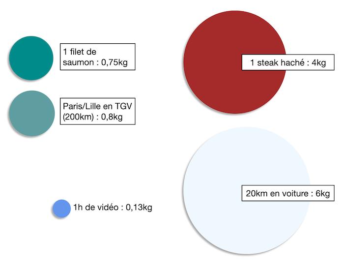 Comparaison des émissions de GES d'une vidéo en ligne et d'autres actes du quotidien
