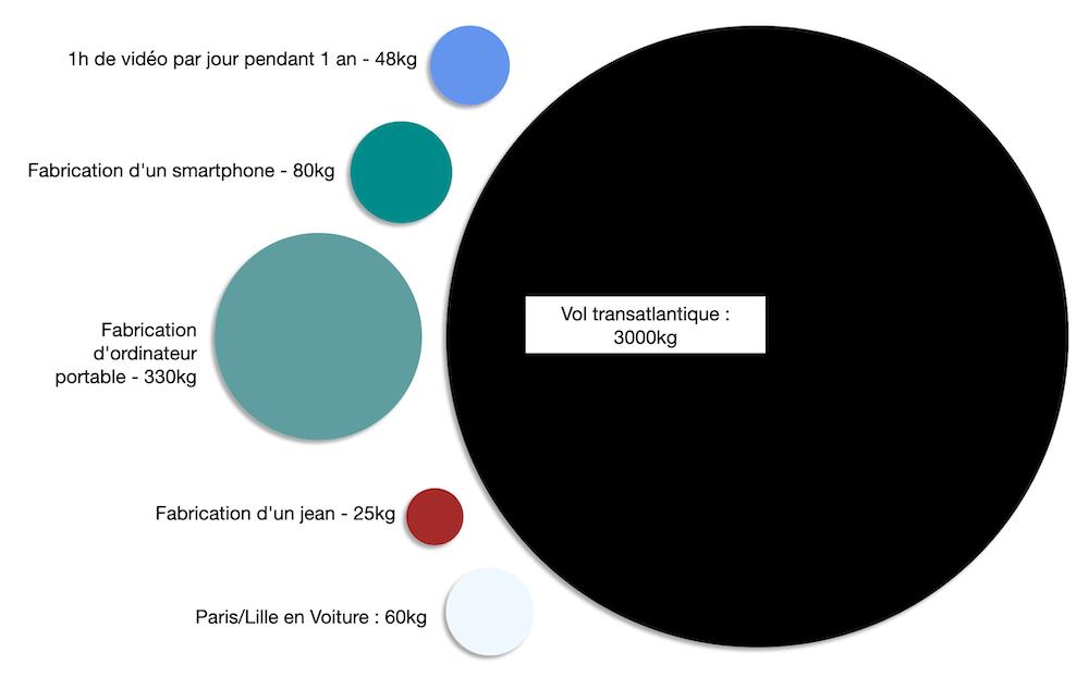 Comparaison des émissions de GES d'un an vidéo en lignen de la fabrication d'appareils et d'autres actes du quotidien